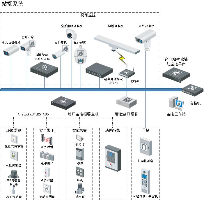 智能变电站综合监控辅助系统解决方案