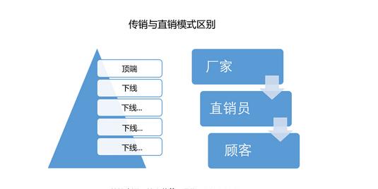 直销系统概念