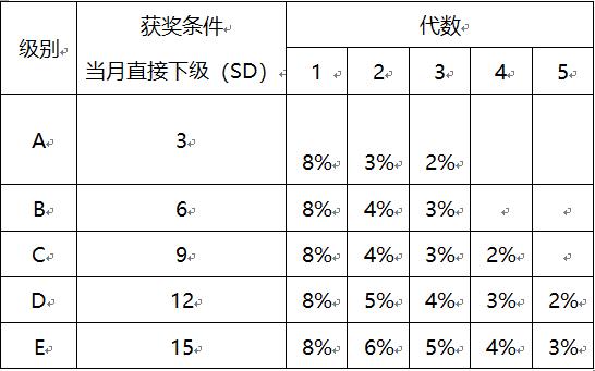 直銷系統領導獎業績計算模式