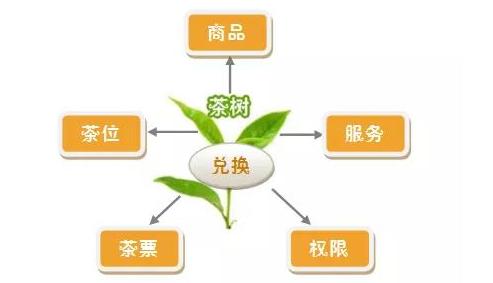 區塊鏈系統開發