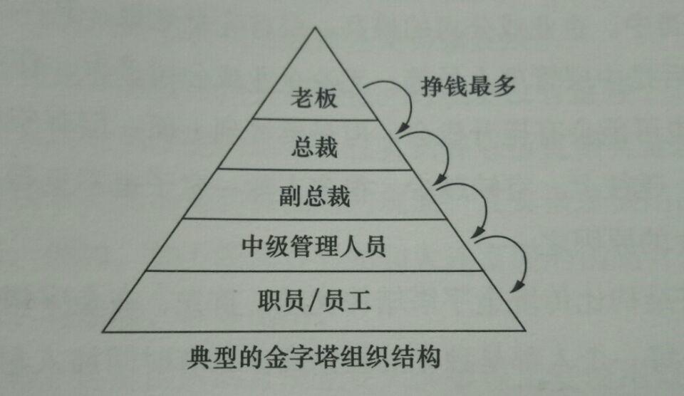 直銷模式金字塔結構的爭論