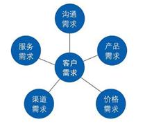 安迪结算系统直销定制软件开发有哪些不同的服务?