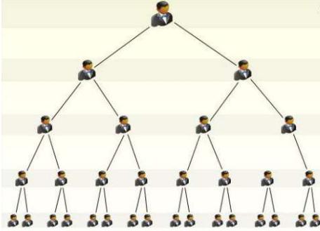 小公排二二复制直销模式奖金制度