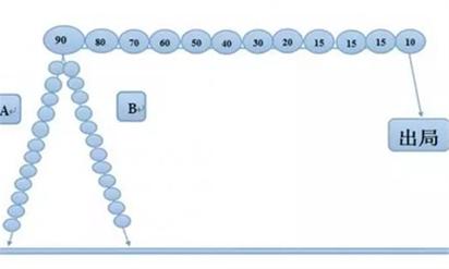 一條線直銷系統模式的特點