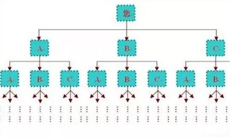 公排直销系统模式的特点