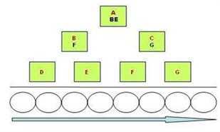 分盘制直销系统的模式