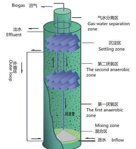 IC 厌氧反应器