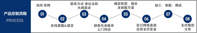 亚投国际合作流程