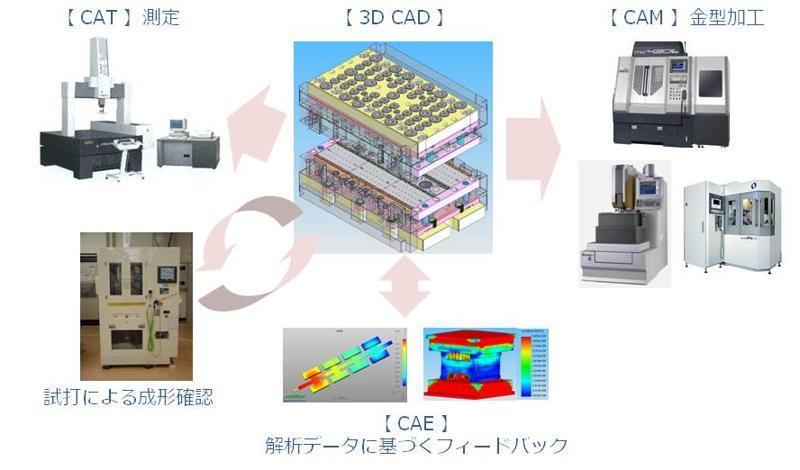 设计和制造高精度精密冲压模具