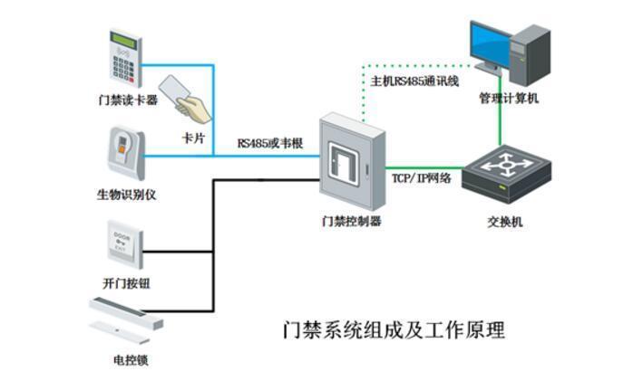 电子门禁系统密码设置