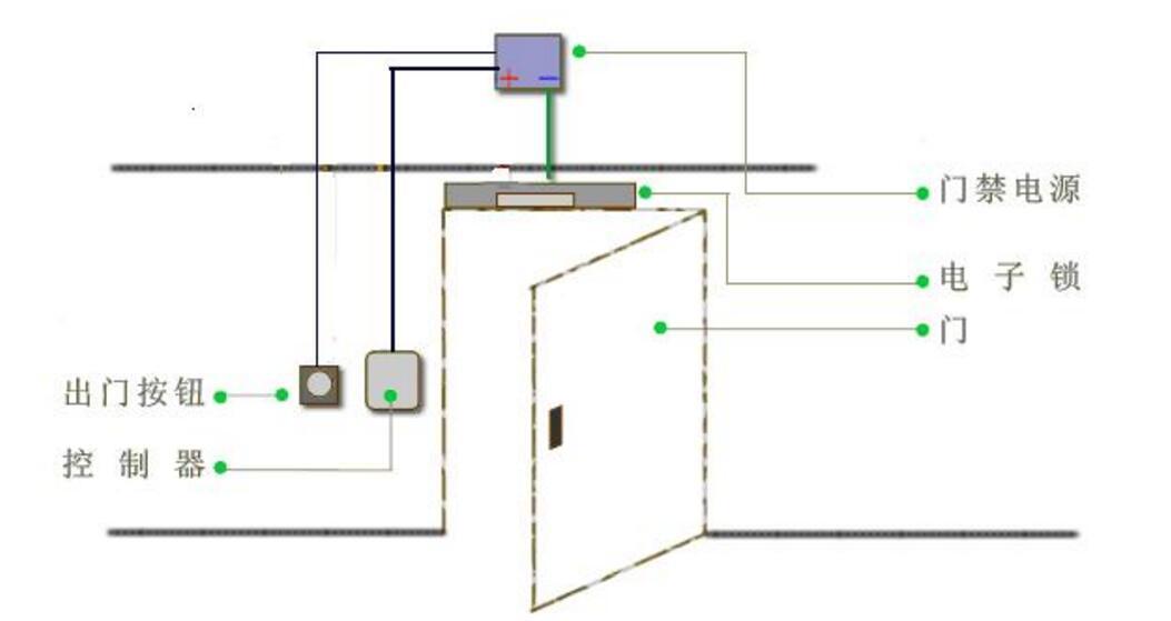 电子门禁系统密码设置及门禁密码修改方法