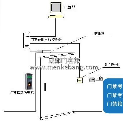 玻璃门如何加装门禁,加装门禁接线方法
