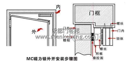 玻璃门如何安装门禁