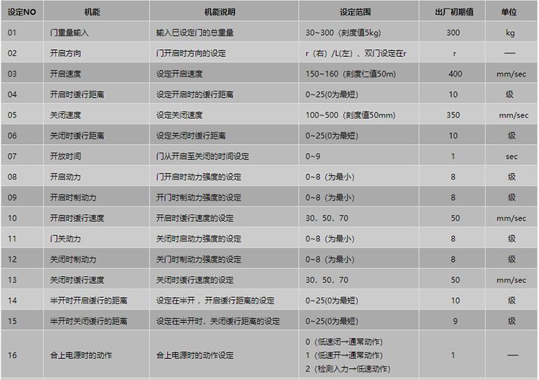 遥控器设定项目表1