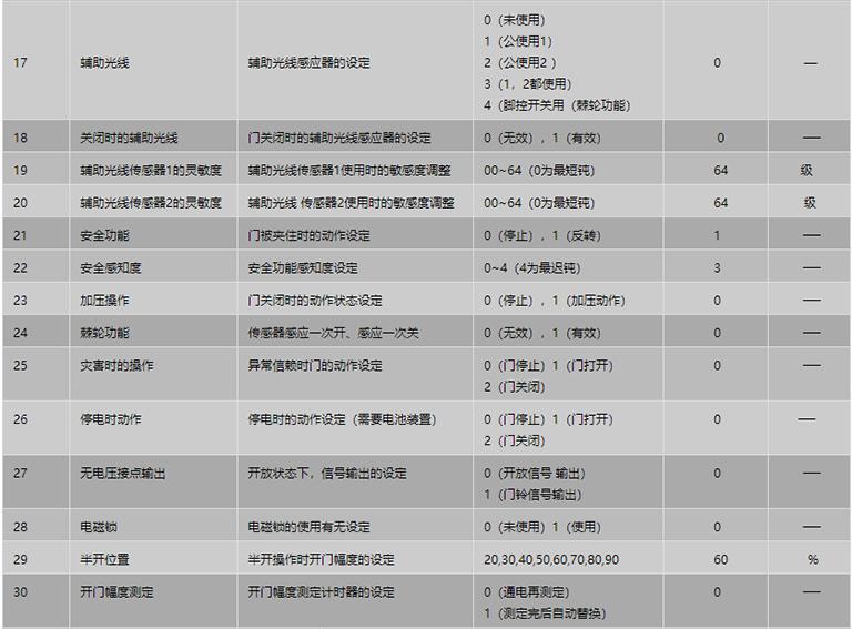 遥控器设定项目表2