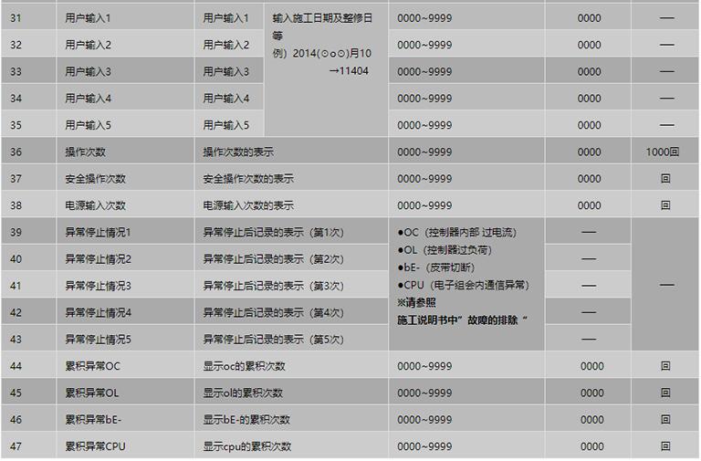 遥控器设定项目表3