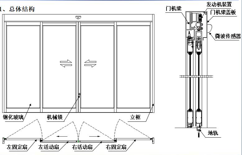 感应式玻璃自动门-结构图