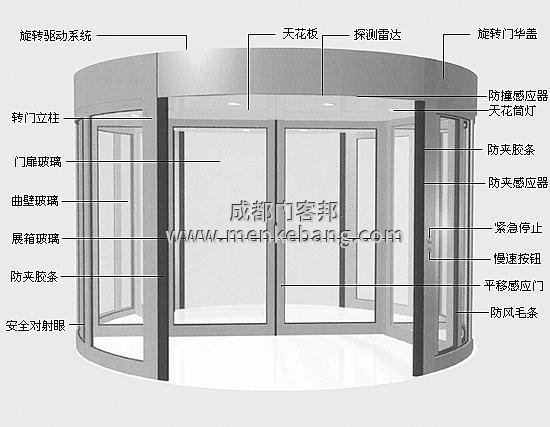 四川成都弧形感应自动门_弧形玻璃自动门_弧形玻璃感应自动门【厂家/安装/价格】