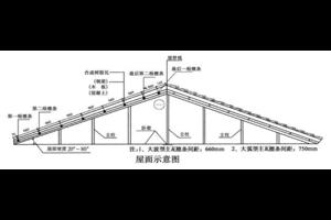 重慶合成樹脂瓦的詳細安裝方法及準備工作