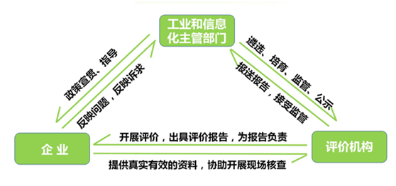 工业固体废物评价,工业固体废物综合利用评价,资源综合利用评价