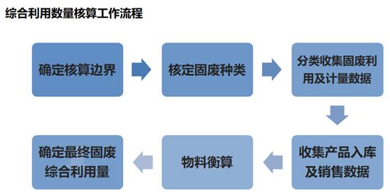 综合利用数量核算工作流程