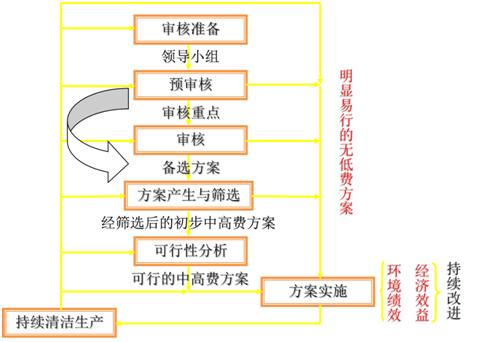 清洁生产审核,清洁生产审核内容,清洁生产审核步骤