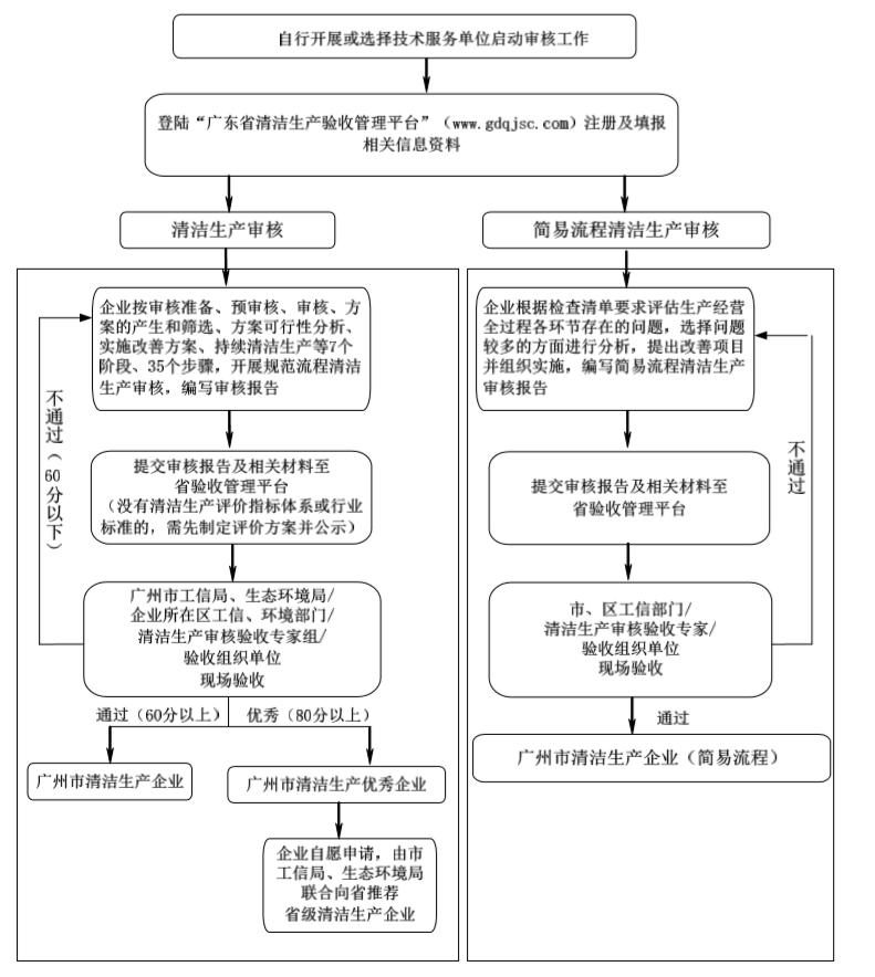 清洁生产审核,清洁生产验收,广州清洁生产审核公司