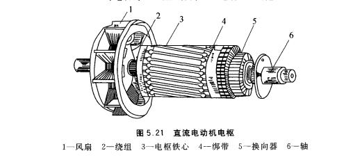 直流电动机电枢