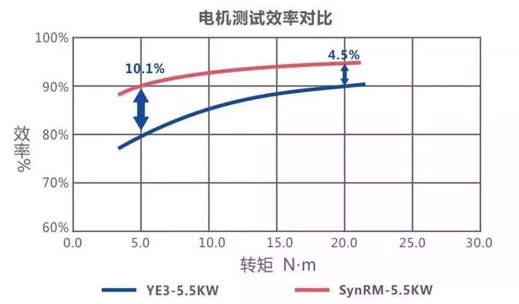 电机测试效率对比