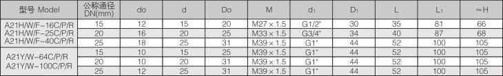 A21H型弹簧微启式外螺纹安全阀