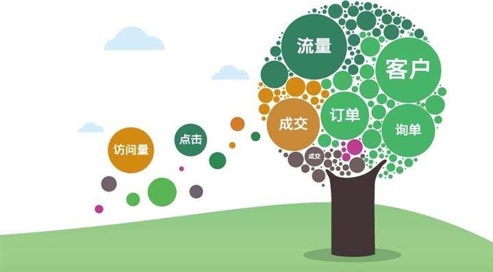 浅析百度推广竞价与seo的关系