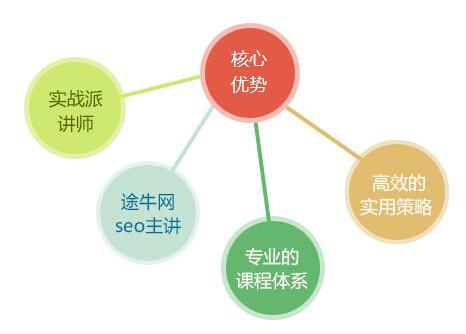 夜息seo教程讲解网站上线前的seo设置