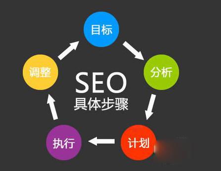 如何优化网站,网站优化从那些方面入手