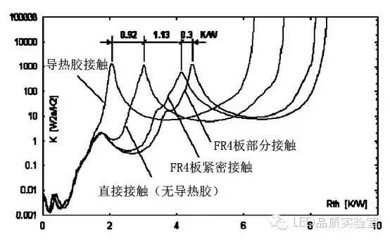 LED灯的热阻测试