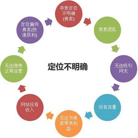 爱站seo自学视频教程:网站定位