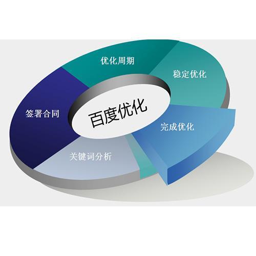 小鑫优化谈不同类型的网站seo策略