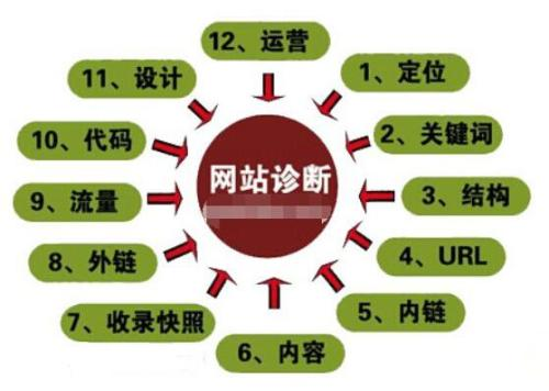 网站seo诊断分析