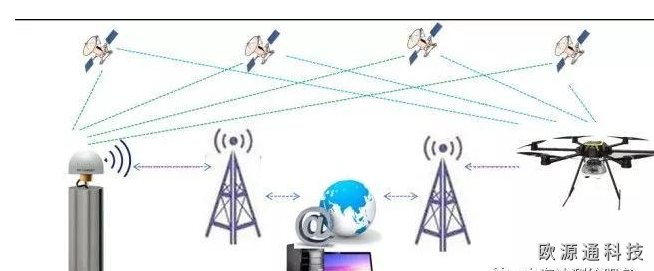 物联网定位技术