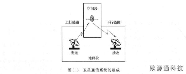 卫星通信的基本组成