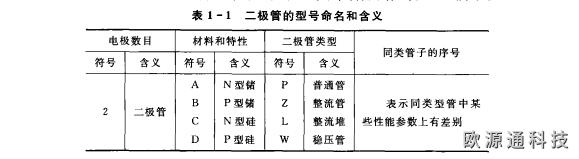 二极管的命名方法和主要参数