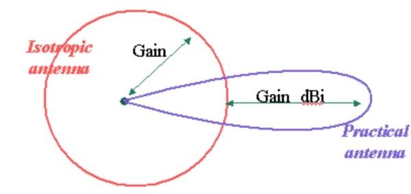 GPS卫星的功率到底有多大?