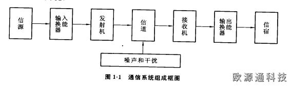 通信系统由哪几部分组成?