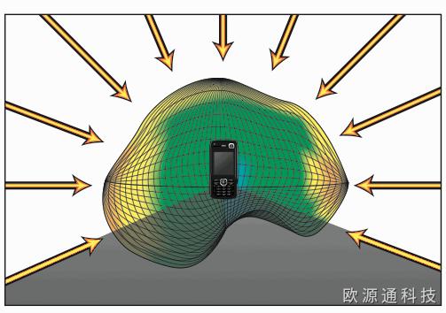 GPS天线结构设计