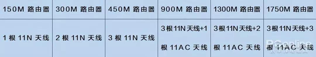 传输速率和天线数量的对应关系