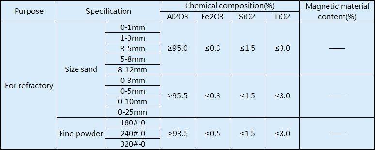 WS brown fused alumina 95%