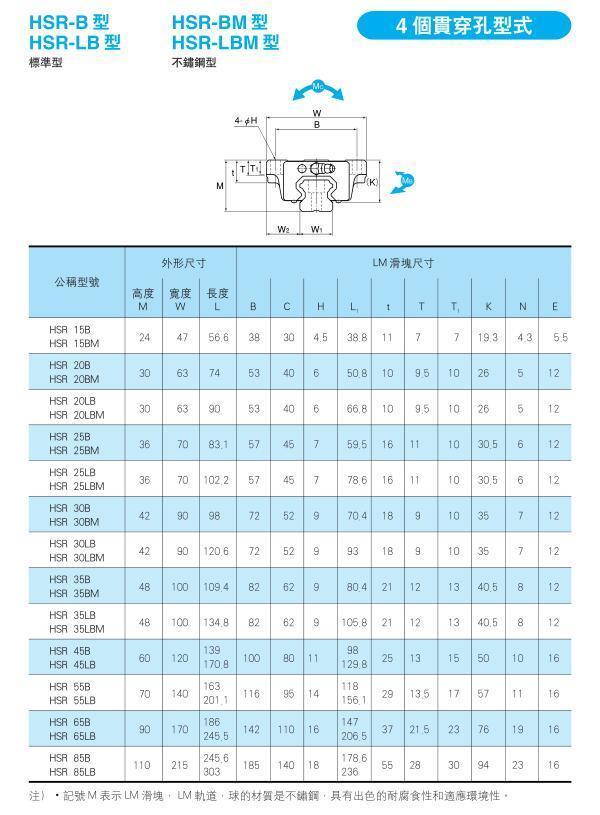 THK直线导轨HSR-B/HSR-LB参数