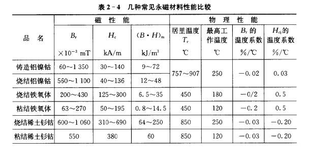 几种常见永磁材料性能比较