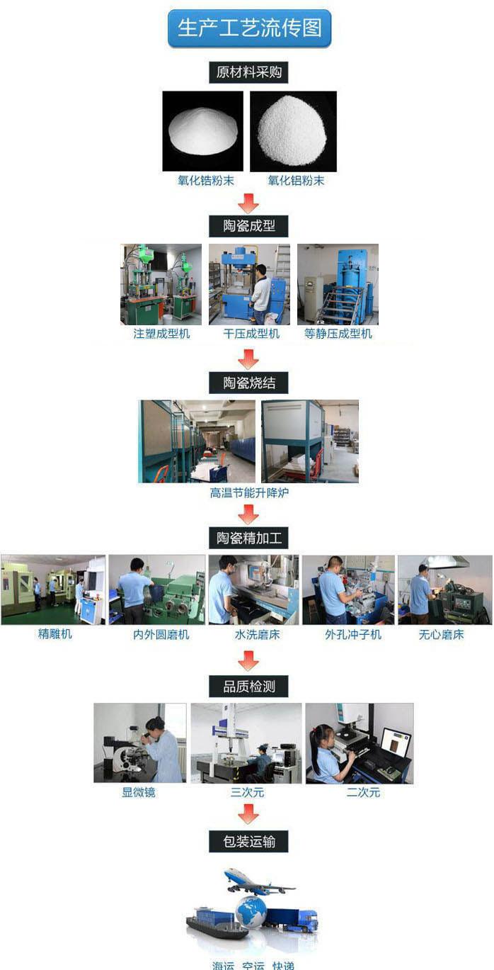 陶瓷生产流程
