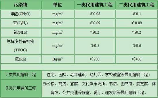 CMA甲醛检测标准有两个标准参照