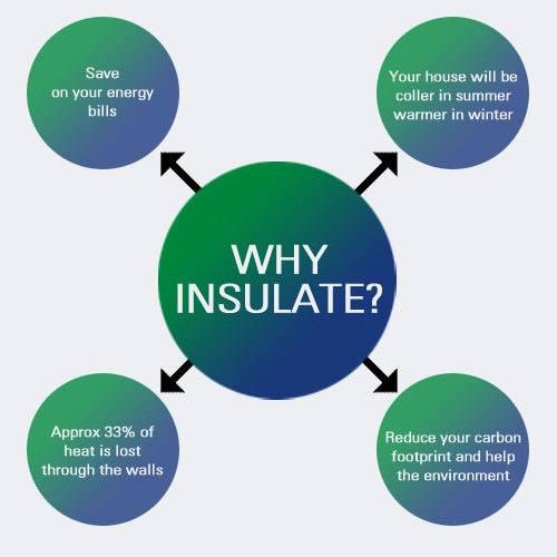 why-insulations